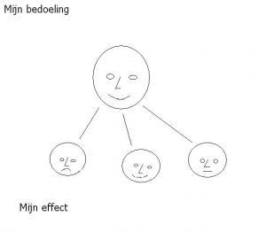 bedoeling_effect